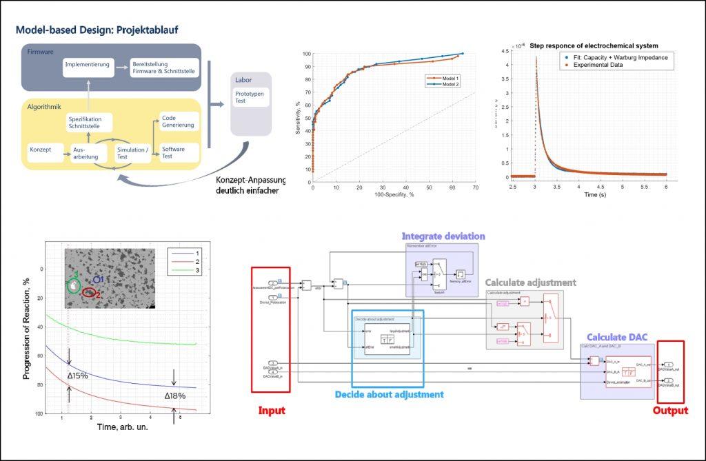 Model Based Design Türck